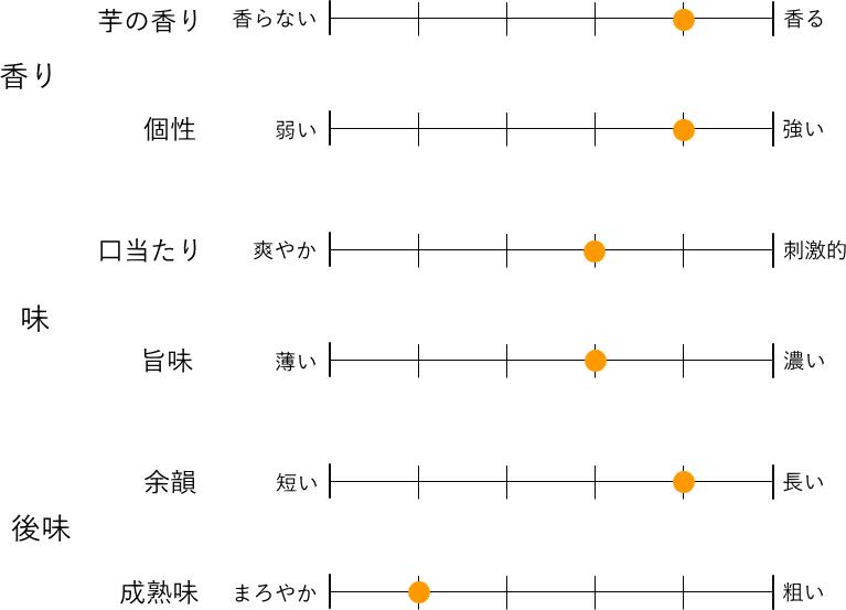 テイスティングマップ